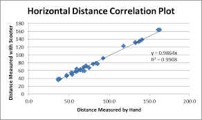 a ter plot of horizontal distance measured by scooter vs distance measured by hand a