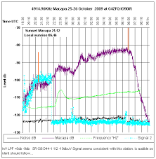 Greyline Charts Snr V Signal And Noise