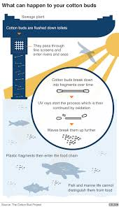 The Plastic Pollution Problem In Charts Thecivilengineer Org