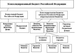 Финансовые науки Механизм формирования доходов и расходов  Рис 1 Бюджетная система РФ Консолидированный бюджет