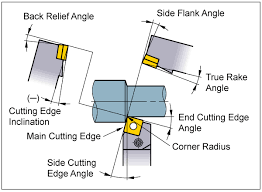 Side Cutting Edge Angle End Cutting Edge Angle Cutting