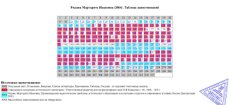 Диссернетотерапия Как пишутся диссертации в Пермском крае   почти 30 % текста Маргаритой Ридняк переписано из собственной диссертации от 2001 года под названием Организационно педагогические проблемы