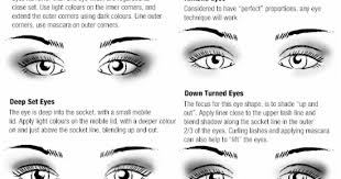 eye shape chart beautiful times helpful hint eye shapes