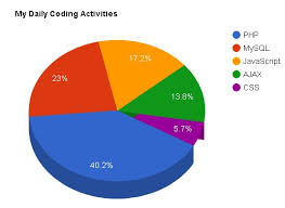How To Create Dynamic Pie Chart In Php With Mysql Using