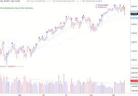 Market Pullbacks Present Promise Not Peril Marketwatch