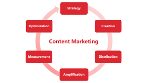 Content Marketing Strategy Content Marketing Agency B2c B2b Seattle Delightful