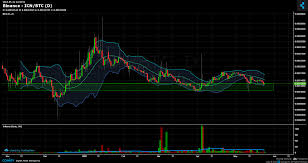 Binance Icn Btc Chart Published On Coinigy Com On May 24th