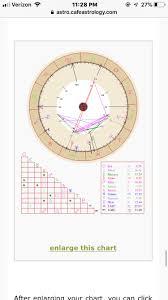 Xxxtentacion Birth Chart Reaching The Psychic Group