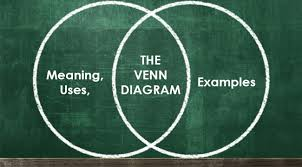Vietnam And Iraq War Venn Diagram Venn Diagram Definition Uses And Some Examples