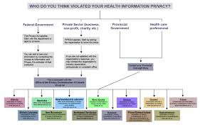 Opic Organizational Chart Health Privacy Chart Canadian Civil Liberties Association