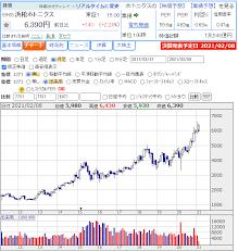浜松 ホトニクス 株価