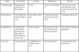 Chart Of Parable Of Sower Jesus Teachings Lds Seminary