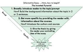 Writing Introductions Writing Introductions Pyramid Informative And Argumentative