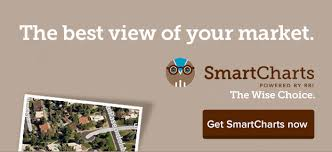 Rbi Smart Charts Rbi Real Estate Data Analytics And Business Intelligence