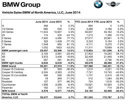 Bmw Sales Chart Mini Usa Sales Numbers For June Motoringfile