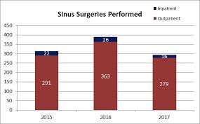 Sinus Chart Cedars Sinai