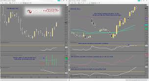 Ninjatrader Chart Of The Day Fb 11 30 12 Real Traders