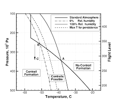 Temperature Vs Altitude Chart Use Of The Appleman Chart For Flight Altitude Planning