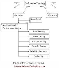 introduction to performance testing   loadrunner training    performance testing types