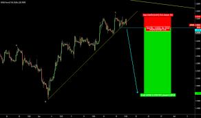 British Pound Futures Tradingview