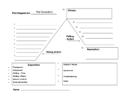 The Outsiders Plot Chart The Outsiders Plot Diagram