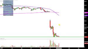 Ak Steel Aks Stock Chart Technical Analysis For 10 31 17