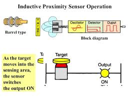 wiring diagrams and ladder logic 41 inductive proximity sensor operation barrel type block diagram
