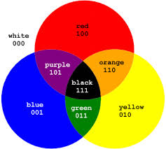 Here are various color charts that combine elements of all three colors  (both secondary and primary):