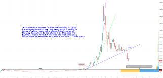 New Call For The Bottom In Bitcoin Bitcoin Bitcoin