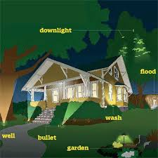 exterior home lighting ideas. Exterior House Lighting Design Beautiful Home Landscape Best Ideas About On .