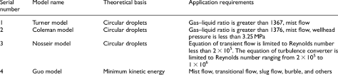 Gas Flow Rate Chart Calculation Model Of Critical Velocity And Flow Rate Of Gas