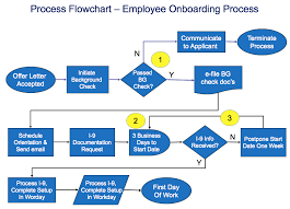 New Employee Onboarding Process Flow Chart Process Flowchart Template Sipoc Diagrams