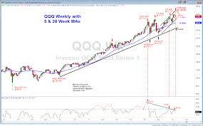 Qqq Chart Set Up Crying Wolf Again Investing Com