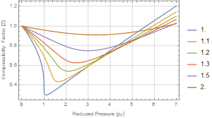 compressibility. compressibility factor for reduced van der waals equation