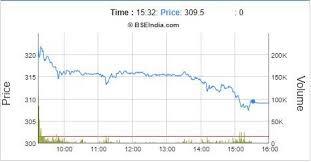 Maruti Suzuki Share Price Chart Sensex Today After Market Wipros Best Day In 5 Years