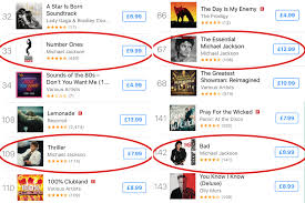 Itunes Chart Uk 100 Michael Jackson Fans Vow To Continue Listening To His Music