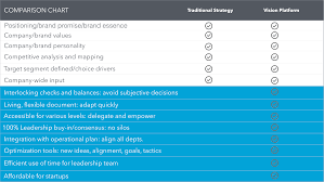 Dynamic Platform Vs Traditional Business Strategy Vision