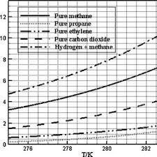 Propane Volume Temperature Correction Chart Phase Diagram Of Pure Methane 21 Propane 41 Ethylene