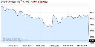 Under Armour Stock Quote Enchanting Under Armour Class C Stocksplit Effect Business Insider