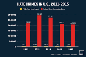 "guns and hate crime what we know and don t know about the role  a dearth of information about hate crimes in america has inspired a reporting project the propublica led ""documenting hate "" the chart above makes an"