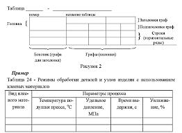 Оформление таблиц в дипломной работе как оформлять таблицы в  оформление диплома таблицы
