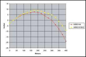 Figure Meter Boresight Target And Meter Zero Offset