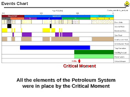 Petroleum System Event Chart Cooper Eromanga Basin Exploration Potential Team