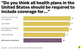 Obama Healthcare Plan Birth Control How Obamacares Birth Control Mandate Works Vox