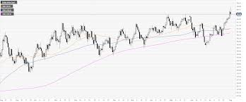 Us Dollar Index Technical Analysis Powell Brings Dxy Up And