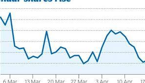 Dubai Index Jumps With Emaar Shares Bucking Trend