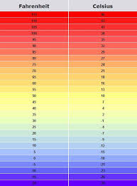 Weather Temp Conversion Chart Image Result For Celsius Fahrenheit Chart For Weather