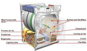 wiring diagram for defy tumble dryer wiring image wiring diagram for hoover tumble dryer wiring auto wiring on wiring diagram for defy tumble dryer