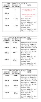 Lighting Coverage Chart Monogram Lighting Coverage Chart