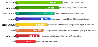 Fico Credit Score Range Chart What Is A Good Credit Score 2019 Credit Score Chart Range